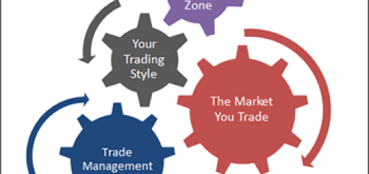 Discover What You Should Do Before, During and After a Trade1