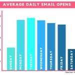 4 Steps to Increasing Your Open Rates WITHOUT Changing Your Subject Line ¾